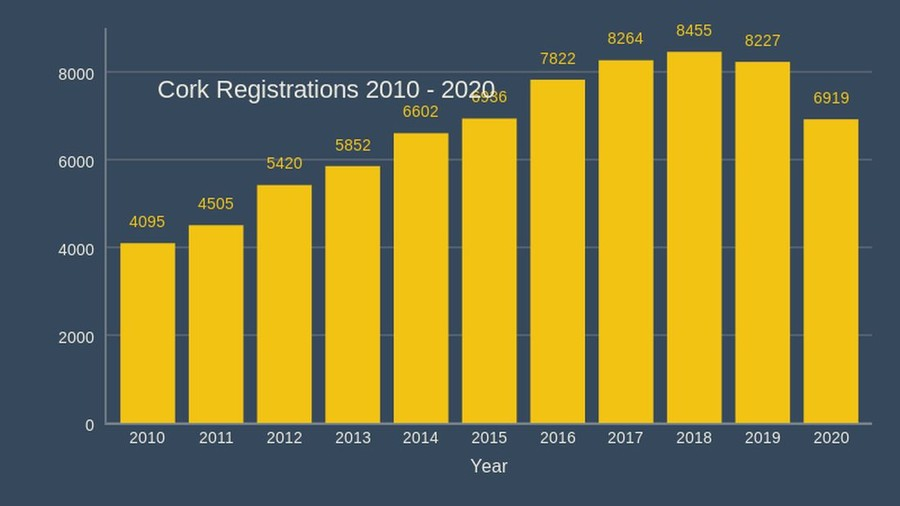 cork athletics registrations 2020