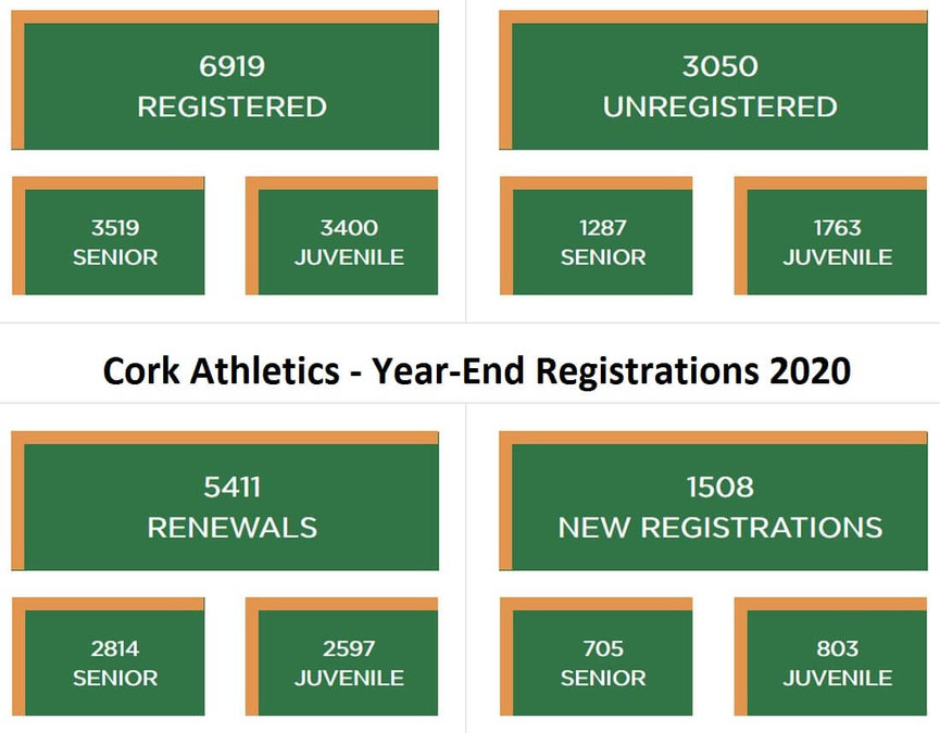 cork athletics year end registrations 2020