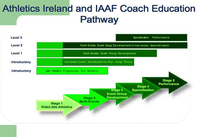 Athletics Ireland Coaching Pathway