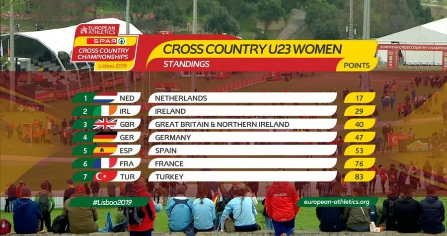 european xc championships u20 women team standings 2019