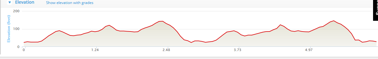 Bere Island 10k Course Elevation Profile