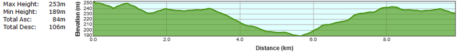 Bweeng 10k Road Race Course Elevation Profile