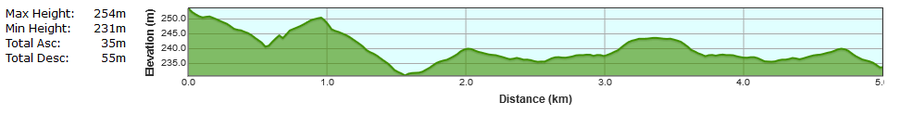 Bweeng 5k Road Race Course Elevation Profile