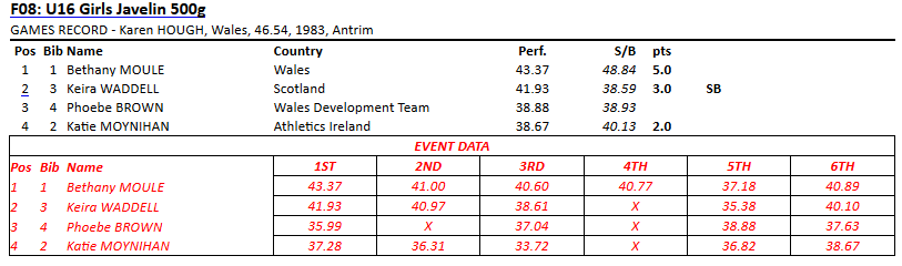 Celtic Games Results U16 Girls Javelin 2016