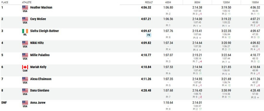 new balance indoor 2021 womens 1500m results