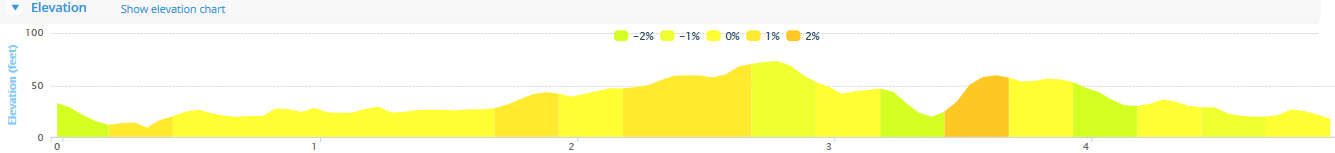 Midleton 5 Route Elevation Profile