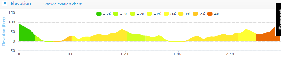Rosscarbery Steam Engine 5k Route Elevation Profile