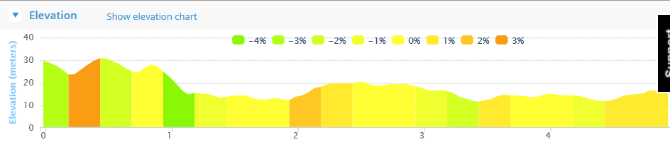 Togher AC 5k Road Race 2015 Course Elevation Profile