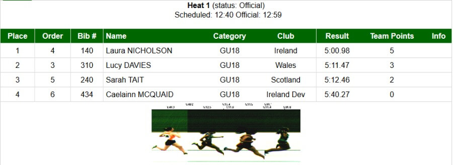 laura nicholson celtic games 2017 girls u18 steeplechase standings