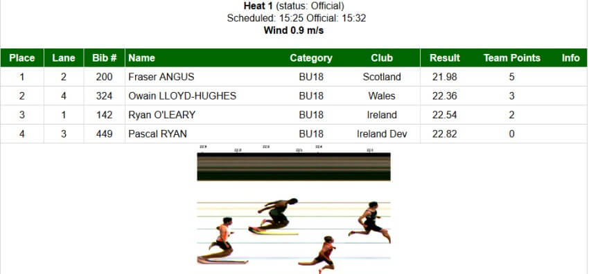 ryan o leary celtic games 2017 boys u18 200m standings