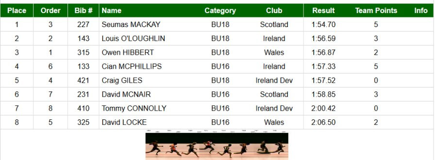 tommy connolly celtic games 2017 boys u16 800m standings
