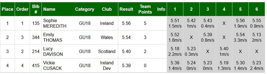 vickie cusack celtic games 2017 girls u18 long jump standings