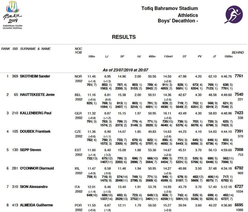 eyof decathlon final standings baku 2019