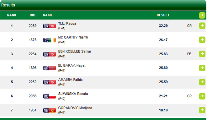 niamh mccarthy parathletics f41 world championships 2017 results