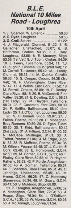ble national 10 mile championship results april 10 1988