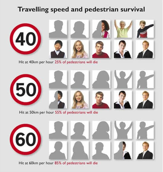 speed pedestrian survival